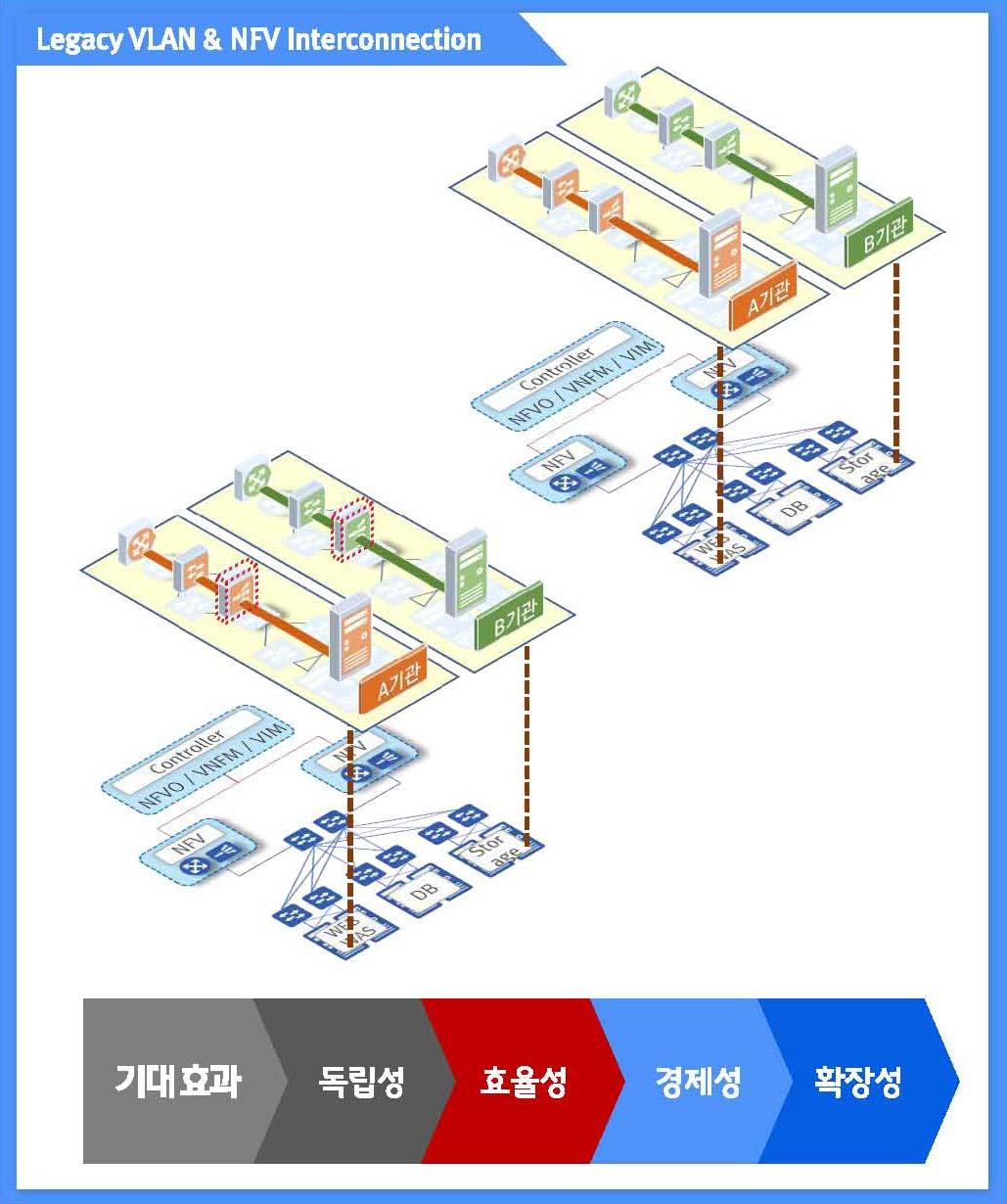 와이넷 클라우드분야 구축사례