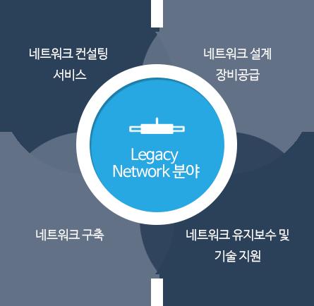 Legacy Network 분야